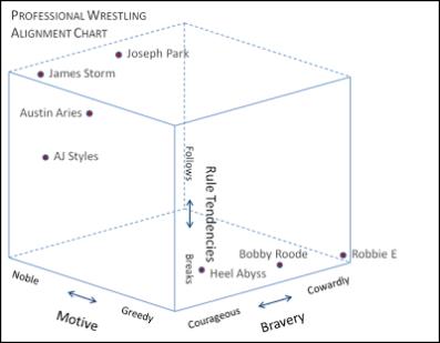 Alignement tridimensionnel des catcheurs de la TNA