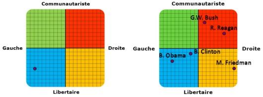 Coordonnées politiques